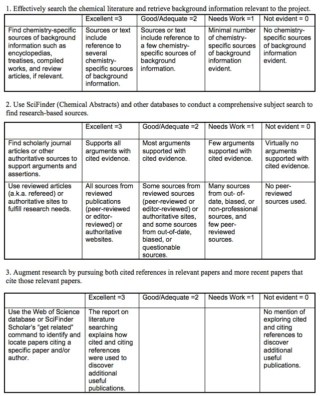 information instruction strategies for library and information  chem example rubric example